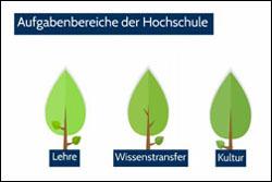 Präsentation Der FH Kiel Beim Kieler Hochschulempfang 2015